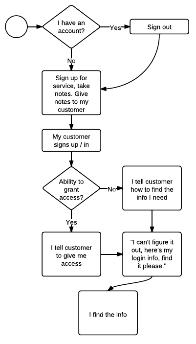 Typical API signup process, described in list below.
