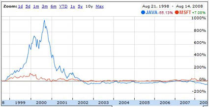 Graph showing Sun's stock price performance vs. Microsoft's from 1998 to 2008.