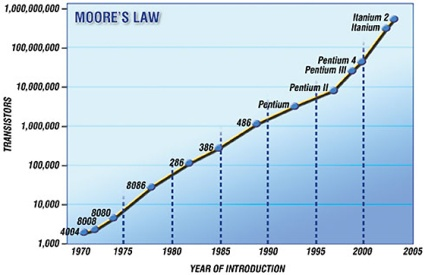 Graph showing the observations behind Moore's Law, in log scale.